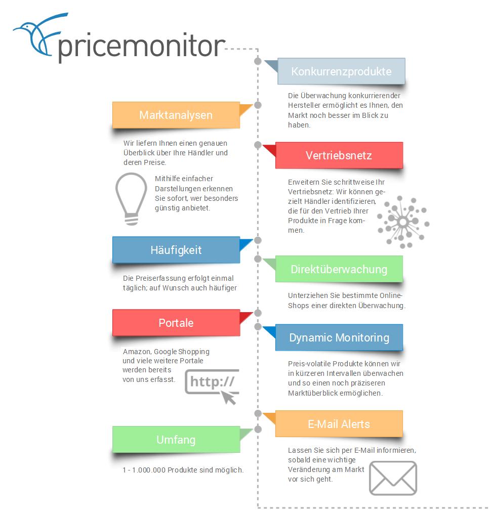 Patagona Pricemonitor: Preisüberwachung und Marktanalysen für Hersteller