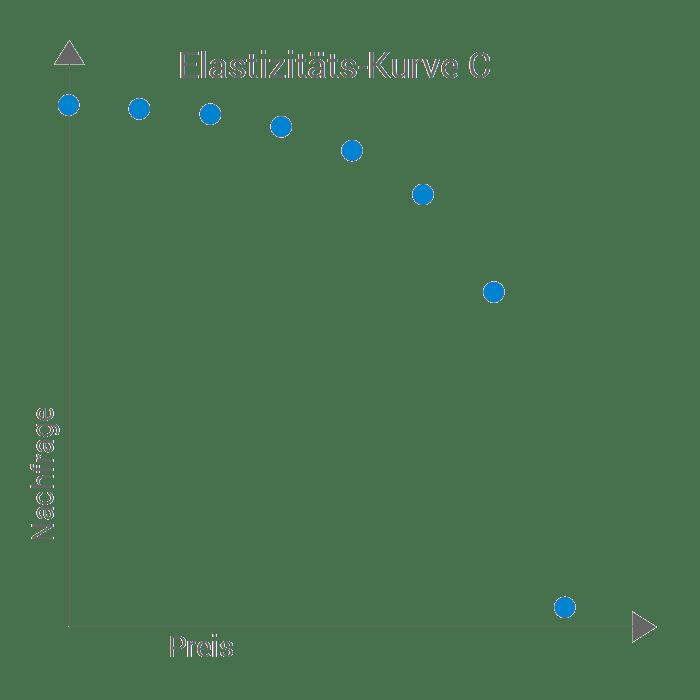 Preisbildung nachfrageorientiert Zahlungsbereitschaft Preiselastizität Elasitzität der nachfrage Kurve C