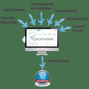 Dynamic Pricing mit dem Pricemonitor Schaubild