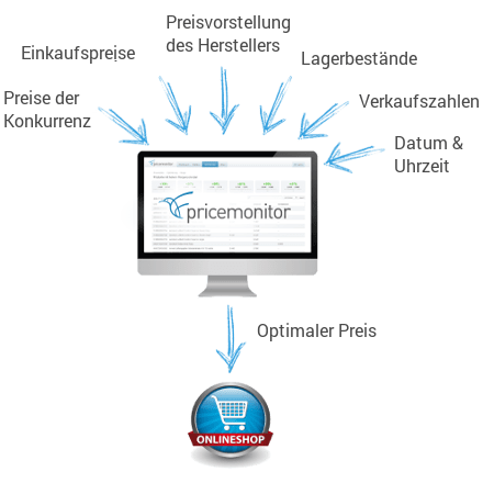 Dynamic Pricing mit dem Pricemonitor Schaubild