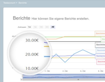 Neue Funktion: Individuelle Preisanalysen durchführen