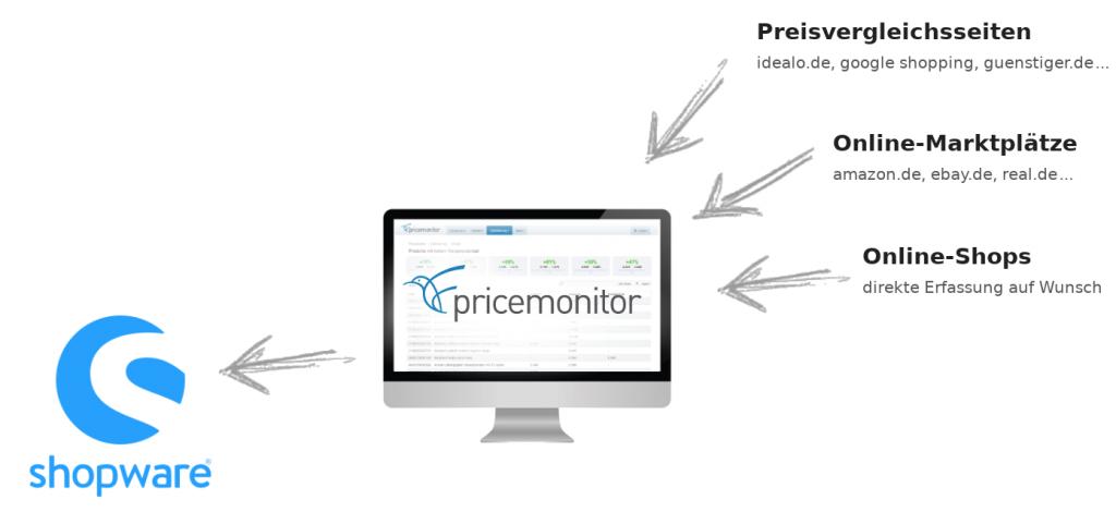 Repricing für Shopware mit dem Pricemonitor Schaubild