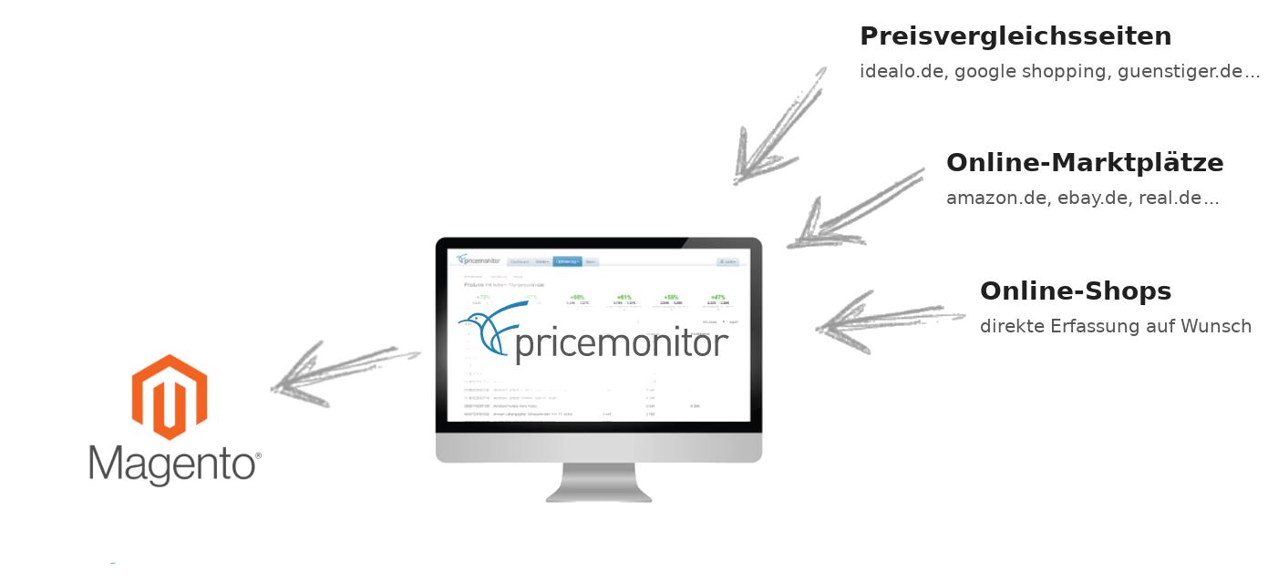 Repricing für Magento mit dem Pricemonitor Schaubild