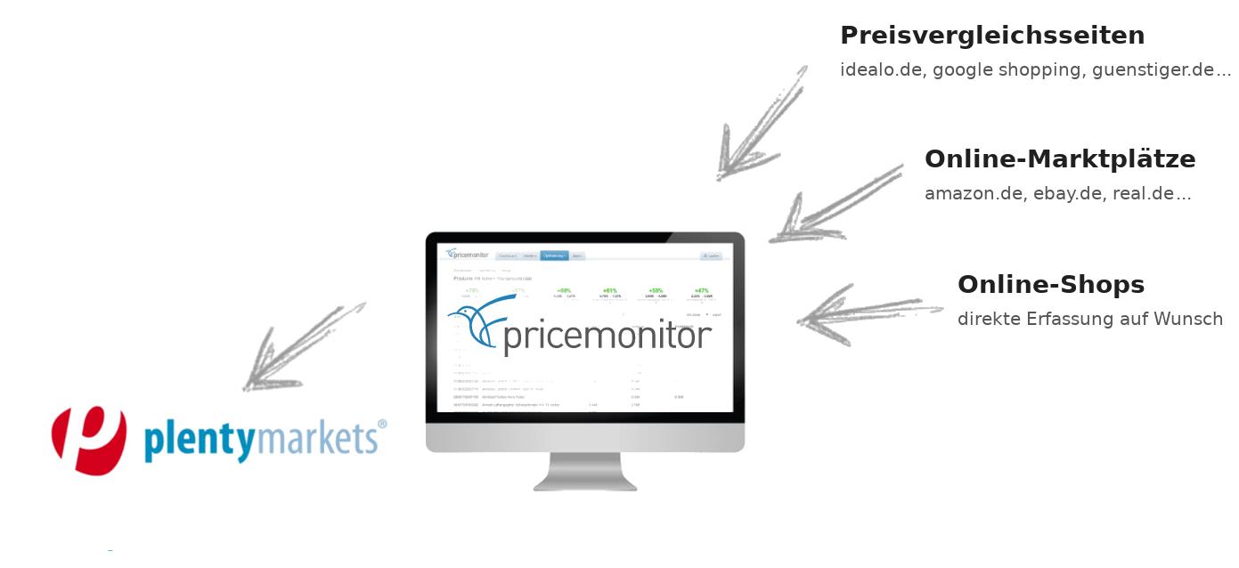 Repricing für Plentymarkets mit dem Pricemonitor Schaubild