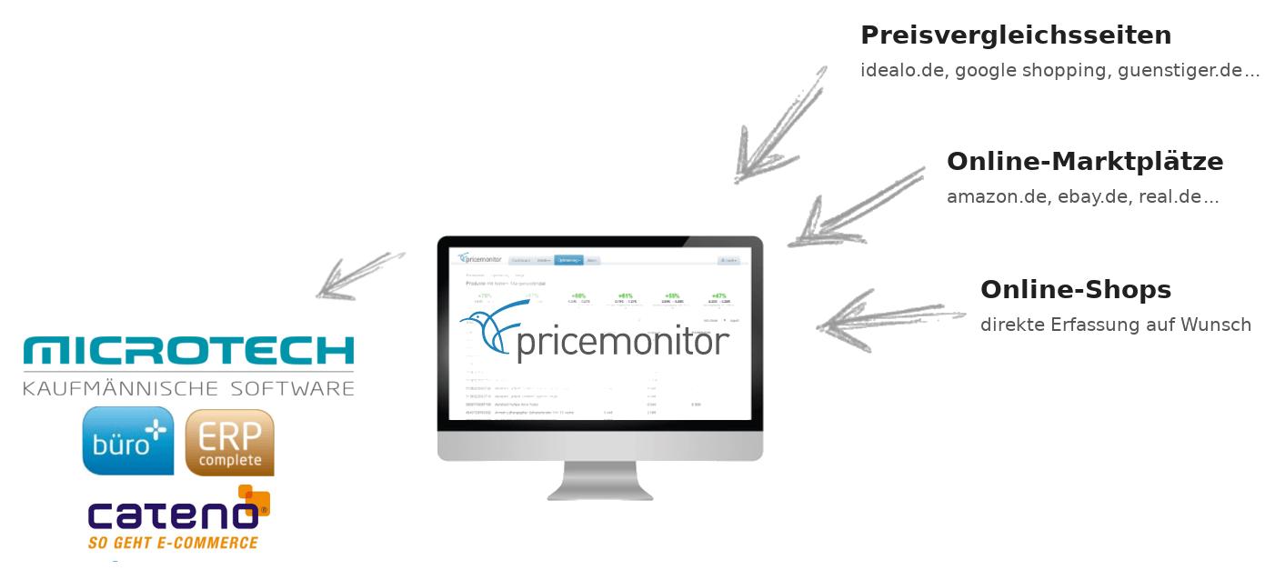 Repricing mit microtech Preisoptimierung Schaubild