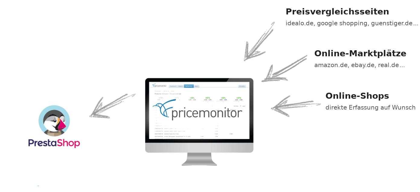 Repricing für PrestaShop Pricemonitor Schaubild