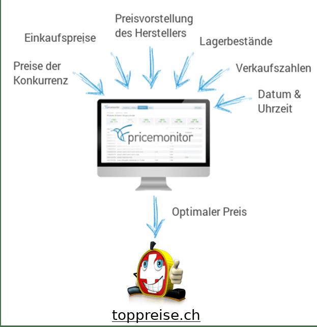 Repricing für toppreise.ch mit dem Pricemonitor Schaubild