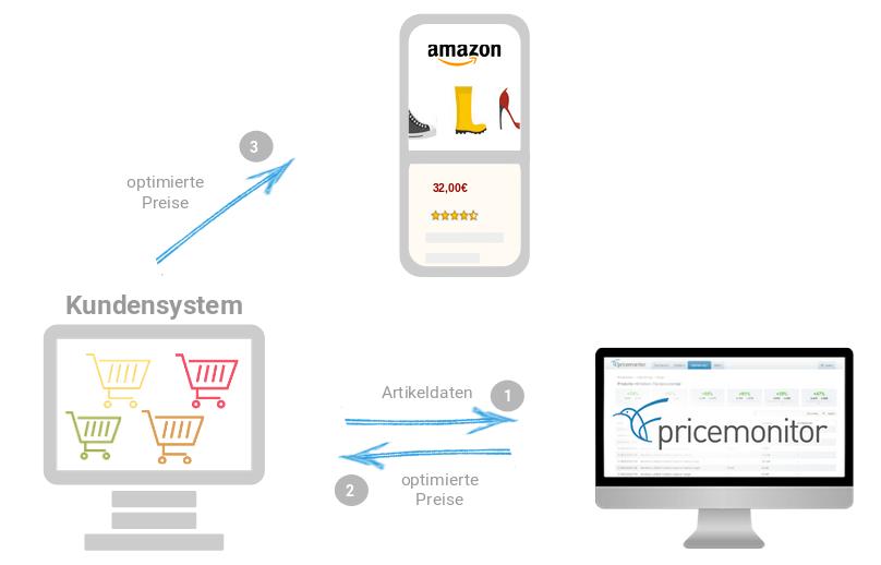 Preise werden vom Pricemonitor über das Kundensystem an amazon geschrieben