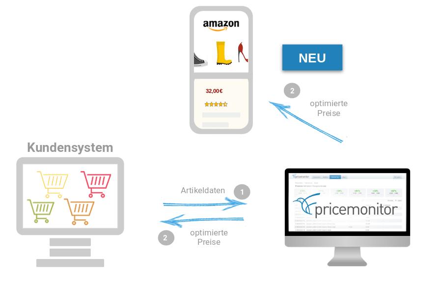 Preise werden direkt vom Pricemonitor nach amazon geschrieben