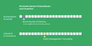 studie-beste-berater-deutschland-brandeins-ecommerce