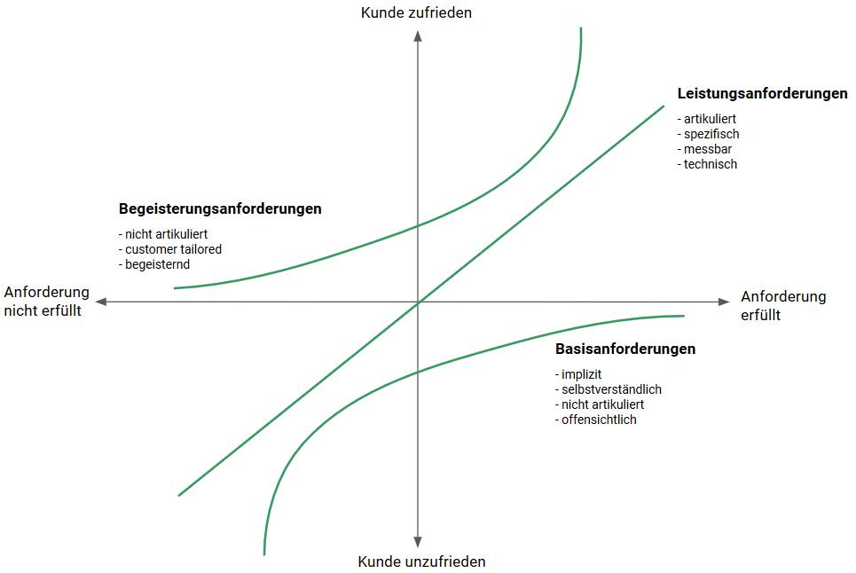 Kano-Modell für Kundenzufriedenheit im E-Commerce