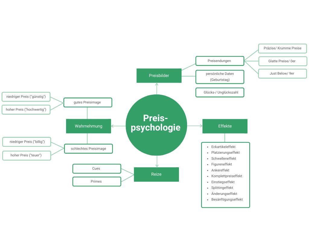 Mindmap zur Übersicht Preispsychologie