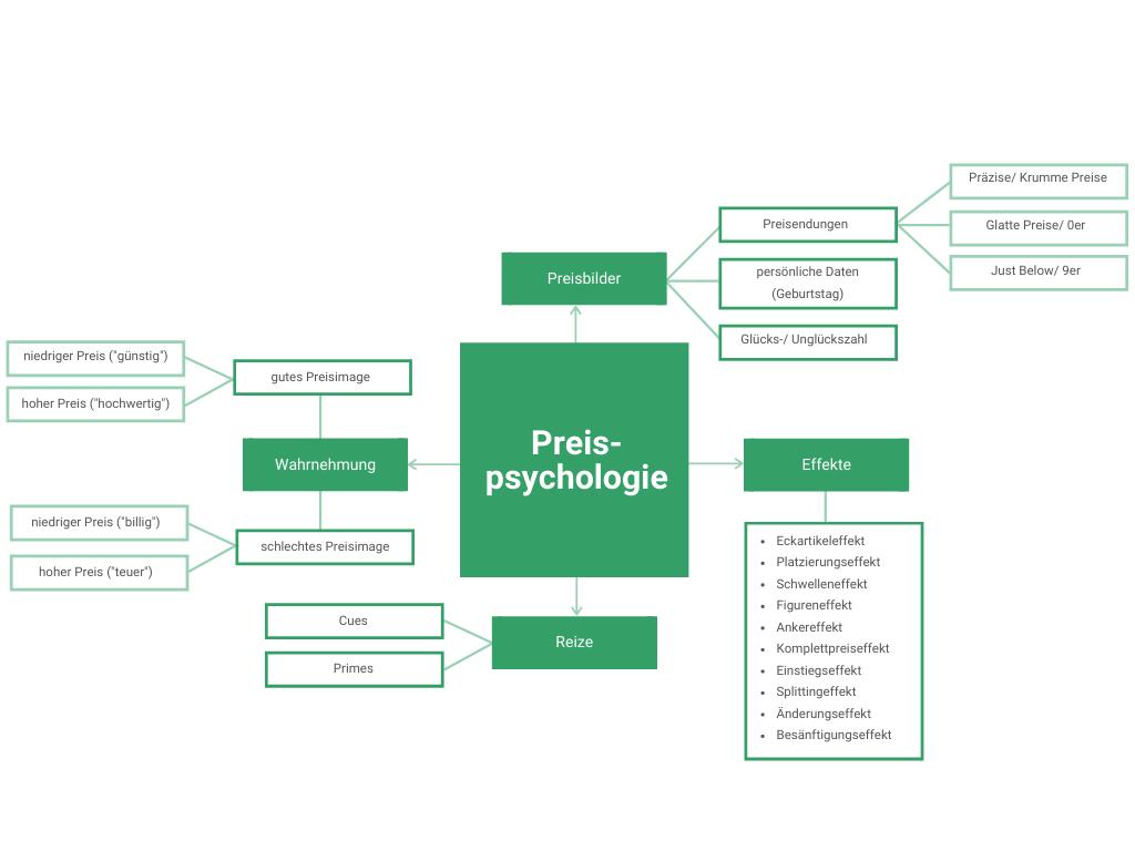 Mindmap Preispsychologie