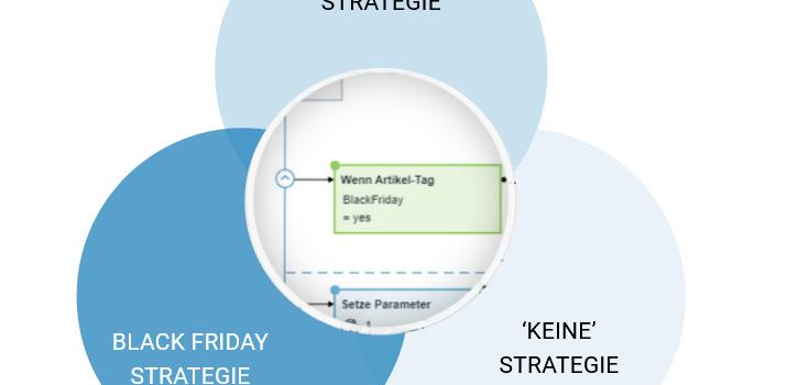 Strategievorschläge für Verkaufsevents – Vorbereitet für den Black Friday