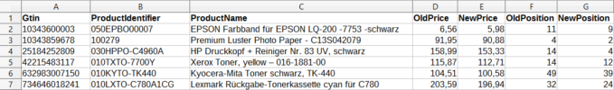 Pricemonitor Beispiel Export CSV Feed
